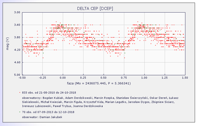 Delta cep.png